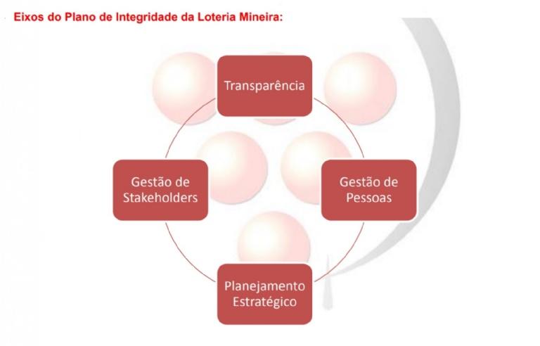 Loteria do Estado de Minas Gerais - Foto: Divulgação